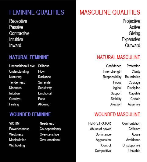 FeminineAndMasculine